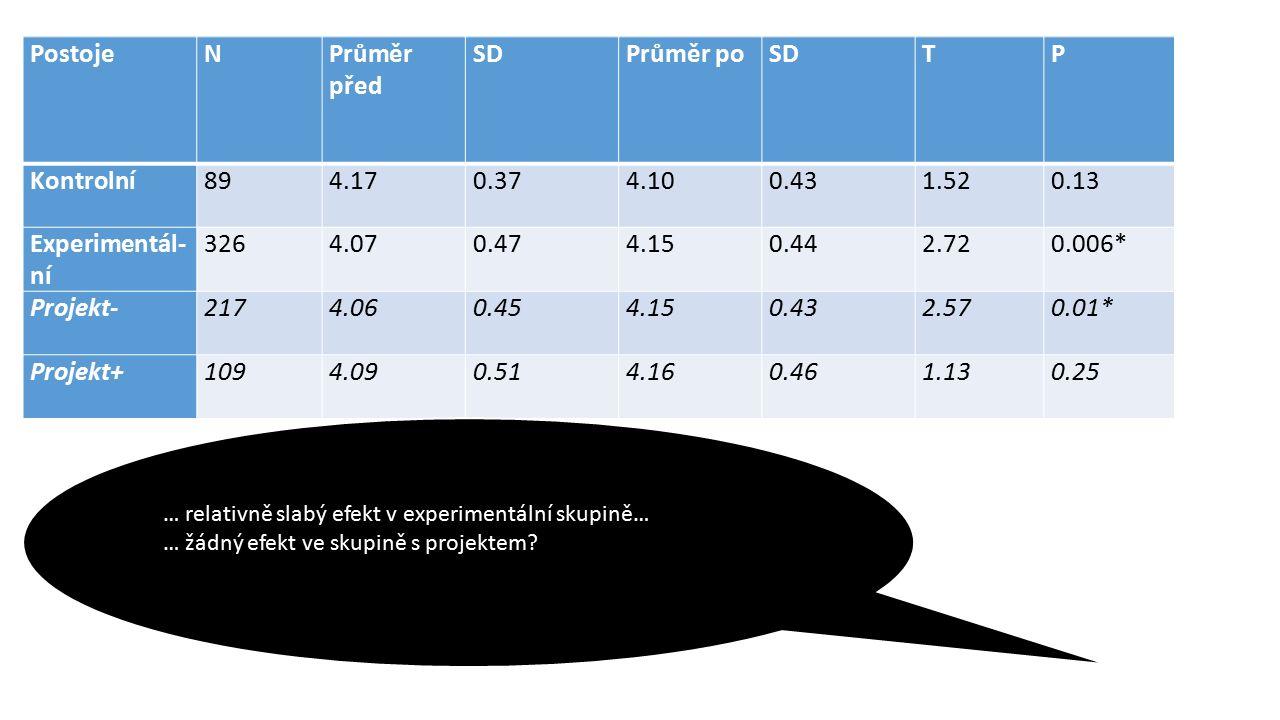 PostojeNPrůměr před SDPrůměr poSDTP Kontrolní894.170.374.100.431.520.13 Experimentál- ní 3264.070.474.150.442.720.006* Projekt-2174.060.454.150.432.570.01* Projekt+1094.090.514.160.461.130.25 … relativně slabý efekt v experimentální skupině… … žádný efekt ve skupině s projektem
