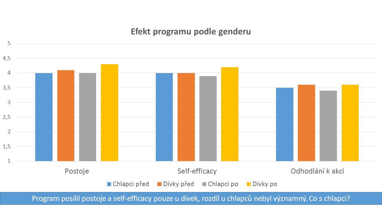 Program posílil postoje a self-efficacy pouze u dívek, rozdíl u chlapců nebyl významný.