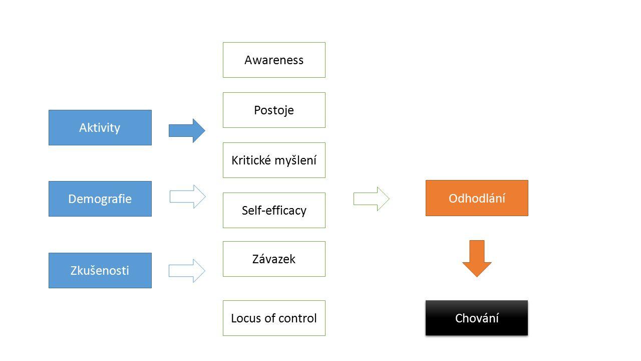 Aktivity Demografie Zkušenosti Awareness Postoje Kritické myšlení Self-efficacy Závazek Locus of control Odhodlání Chování