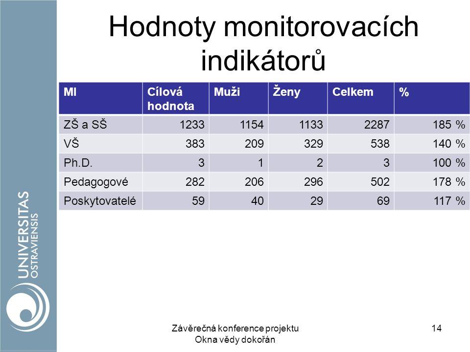 Hodnoty monitorovacích indikátorů MICílová hodnota MužiŽenyCelkem% ZŠ a SŠ1233115411332287185 % VŠ383209329538140 % Ph.D.3123100 % Pedagogové282206296502178 % Poskytovatelé59402969117 % Závěrečná konference projektu Okna vědy dokořán 14