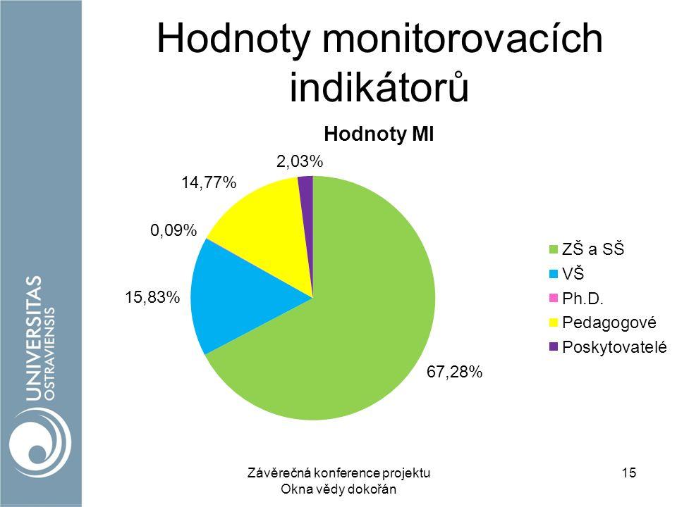 Hodnoty monitorovacích indikátorů Závěrečná konference projektu Okna vědy dokořán 15