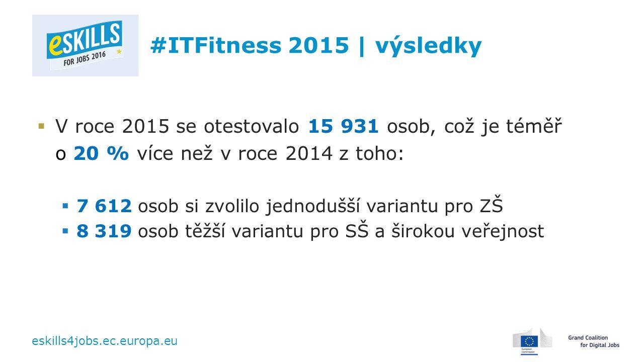 eskills4jobs.ec.europa.eu #ITFitness 2015 | výsledky  V roce 2015 se otestovalo 15 931 osob, což je téměř o 20 % více než v roce 2014 z toho:  7 612 osob si zvolilo jednodušší variantu pro ZŠ  8 319 osob těžší variantu pro SŠ a širokou veřejnost