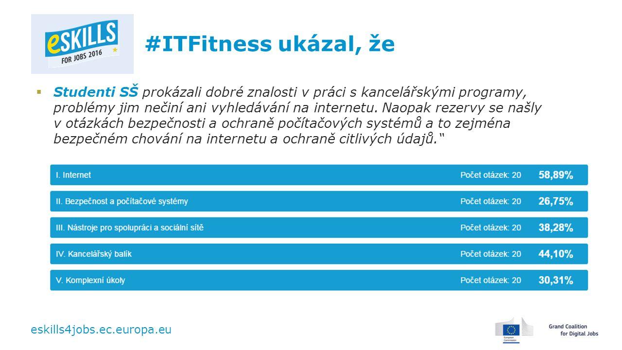 eskills4jobs.ec.europa.eu #ITFitness ukázal, že  Studenti SŠ prokázali dobré znalosti v práci s kancelářskými programy, problémy jim nečiní ani vyhledávání na internetu.