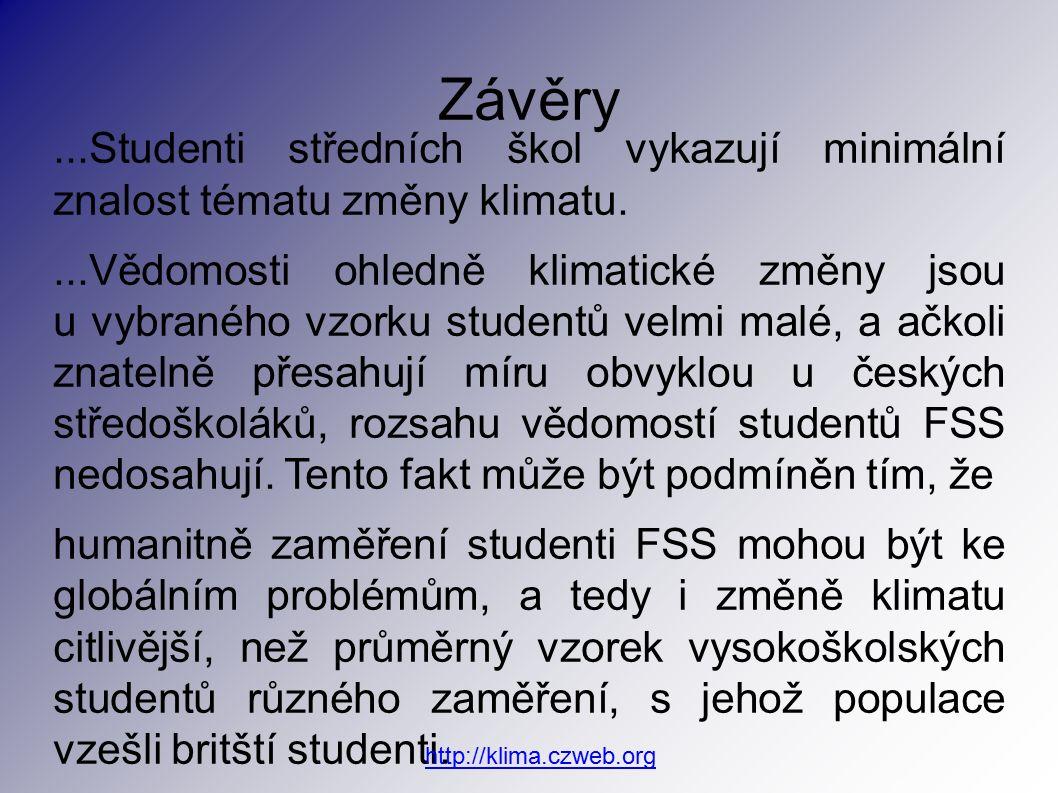 ...Studenti středních škol vykazují minimální znalost tématu změny klimatu....Vědomosti ohledně klimatické změny jsou u vybraného vzorku studentů velmi malé, a ačkoli znatelně přesahují míru obvyklou u českých středoškoláků, rozsahu vědomostí studentů FSS nedosahují.