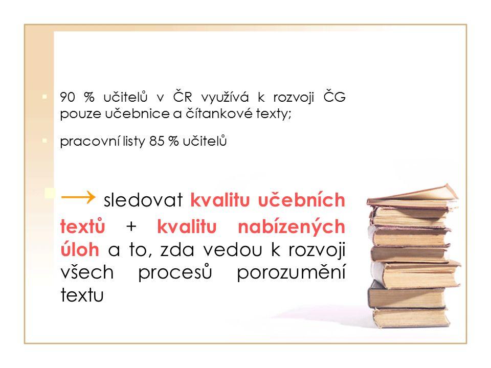  90 % učitelů v ČR využívá k rozvoji ČG pouze učebnice a čítankové texty;  pracovní listy 85 % učitelů  → sledovat kvalitu učebních textů + kvalitu nabízených úloh a to, zda vedou k rozvoji všech procesů porozumění textu