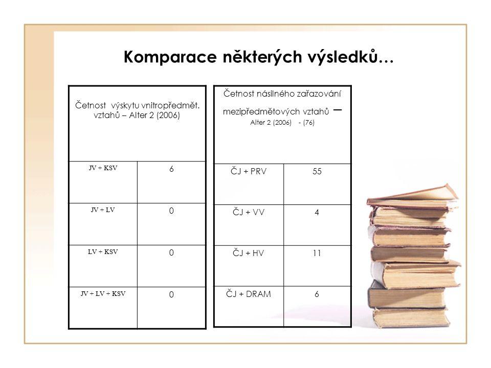 Komparace některých výsledků… Četnost výskytu vnitropředmět.