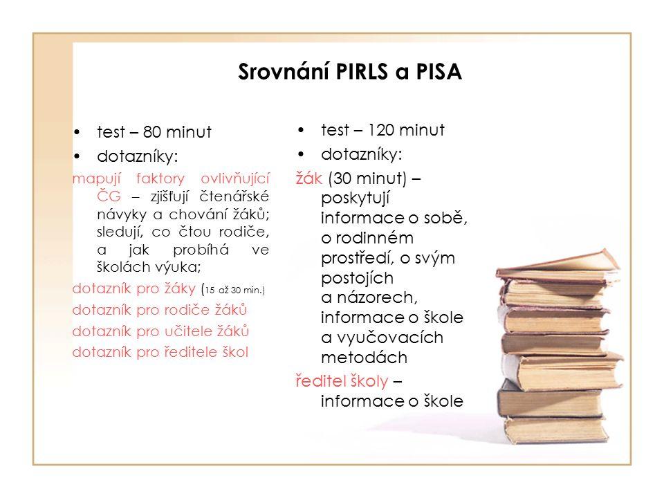 Srovnání PIRLS a PISA test – 80 minut dotazníky: mapují faktory ovlivňující ČG – zjišťují čtenářské návyky a chování žáků; sledují, co čtou rodiče, a jak probíhá ve školách výuka; dotazník pro žáky ( 15 až 30 min.) dotazník pro rodiče žáků dotazník pro učitele žáků dotazník pro ředitele škol test – 120 minut dotazníky: žák (30 minut) – poskytují informace o sobě, o rodinném prostředí, o svým postojích a názorech, informace o škole a vyučovacích metodách ředitel školy – informace o škole