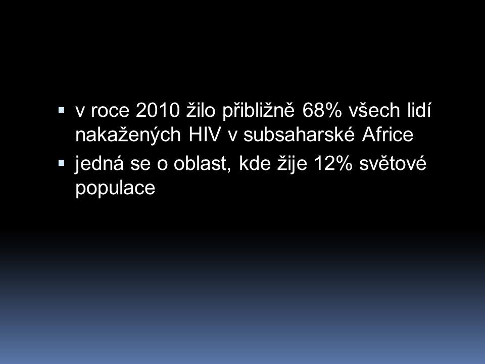 v roce 2010 žilo přibližně 68% všech lidí nakažených HIV v subsaharské Africe  jedná se o oblast, kde žije 12% světové populace