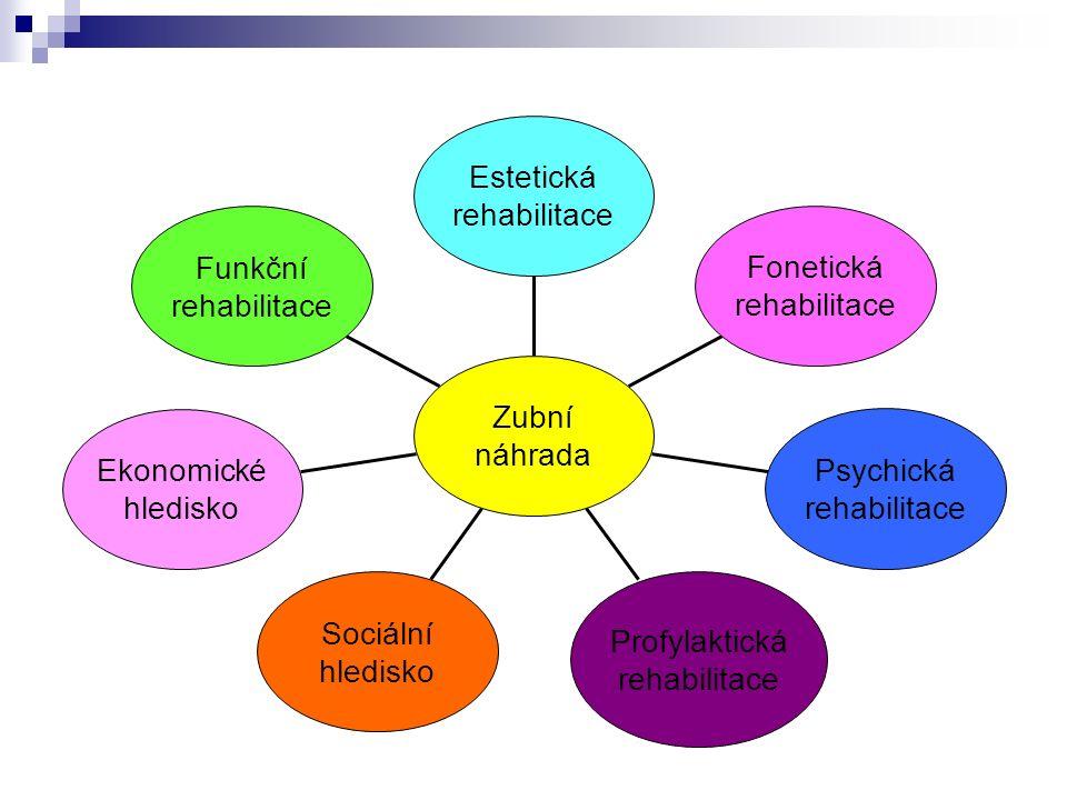 Funkční rehabilitace Ekonomické hledisko Sociální hledisko Profylaktická rehabilitace Psychická rehabilitace Fonetická rehabilitace Estetická rehabilitace Zubní náhrada