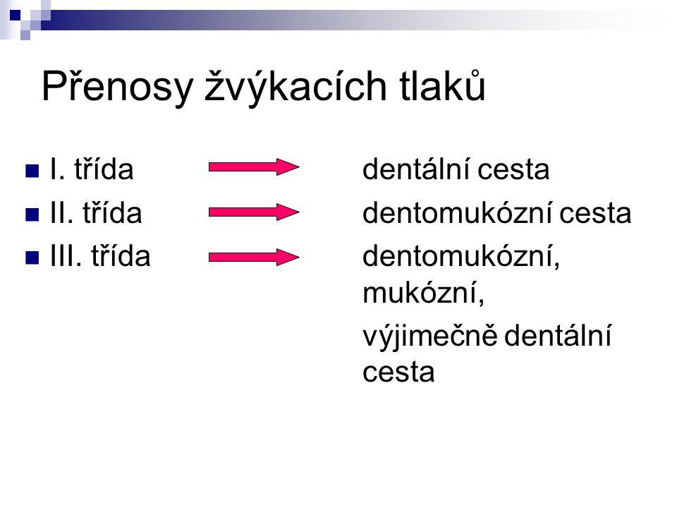 Přenosy žvýkacích tlaků I. třídadentální cesta II. třídadentomukózní cesta III. třída dentomukózní, mukózní, výjimečně dentální cesta