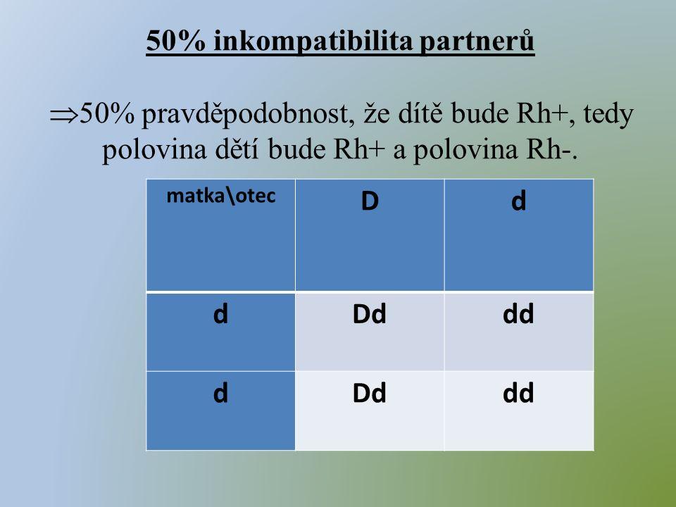 matka\otec Dd dDddd dDddd 50% inkompatibilita partnerů  50% pravděpodobnost, že dítě bude Rh+, tedy polovina dětí bude Rh+ a polovina Rh-.