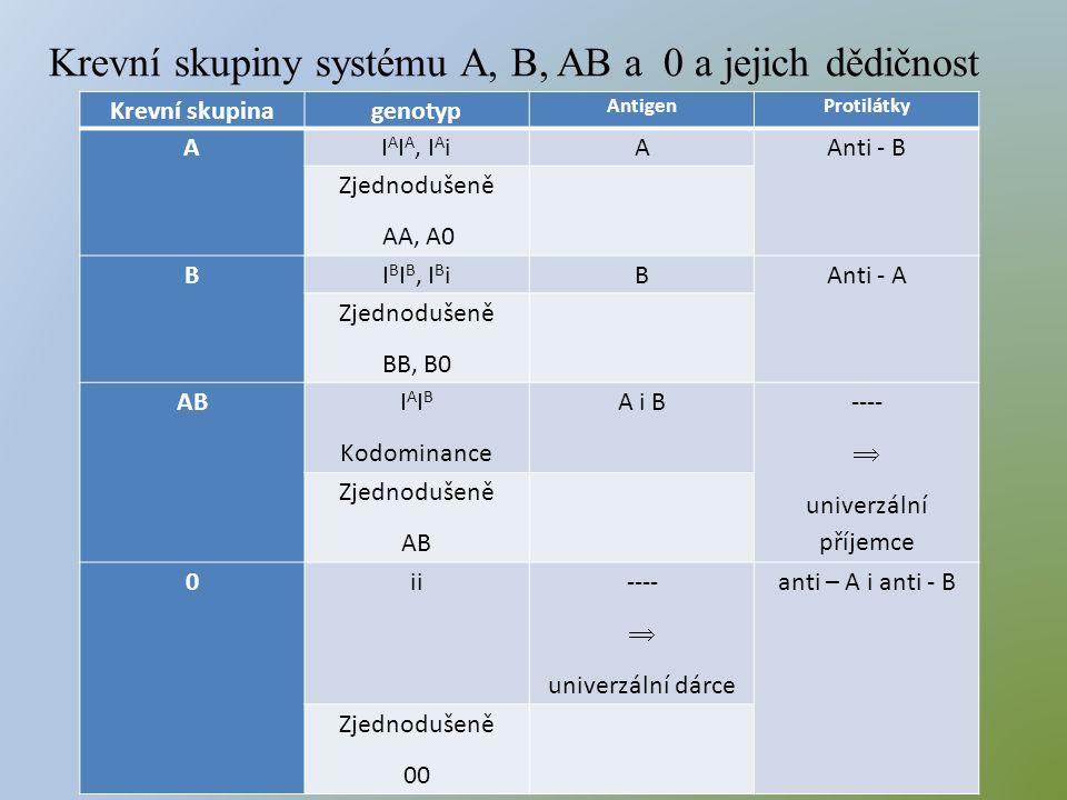 Krevní skupinagenotyp AntigenProtilátky AI A I A, I A iAAnti - B Zjednodušeně AA, A0 BI B I B, I B iBAnti - A Zjednodušeně BB, B0 AB I A I B Kodominance A i B ----  univerzální příjemce Zjednodušeně AB 0ii ----  univerzální dárce anti – A i anti - B Zjednodušeně 00 Krevní skupiny systému A, B, AB a 0 a jejich dědičnost