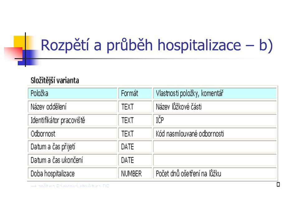 Rozpětí a průběh hospitalizace – b)
