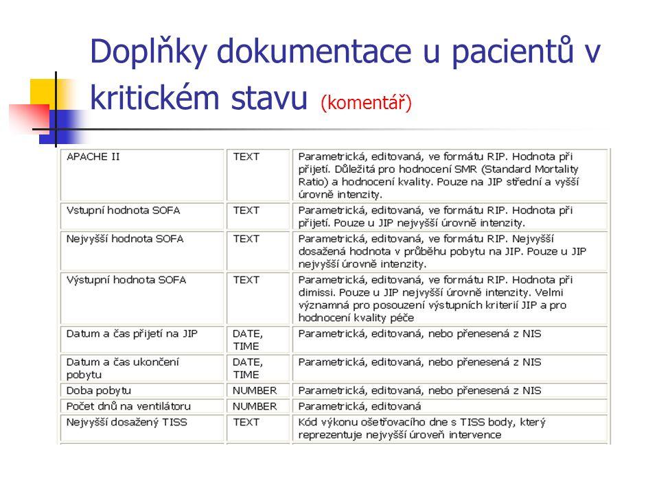 Doplňky dokumentace u pacientů v kritickém stavu (komentář)