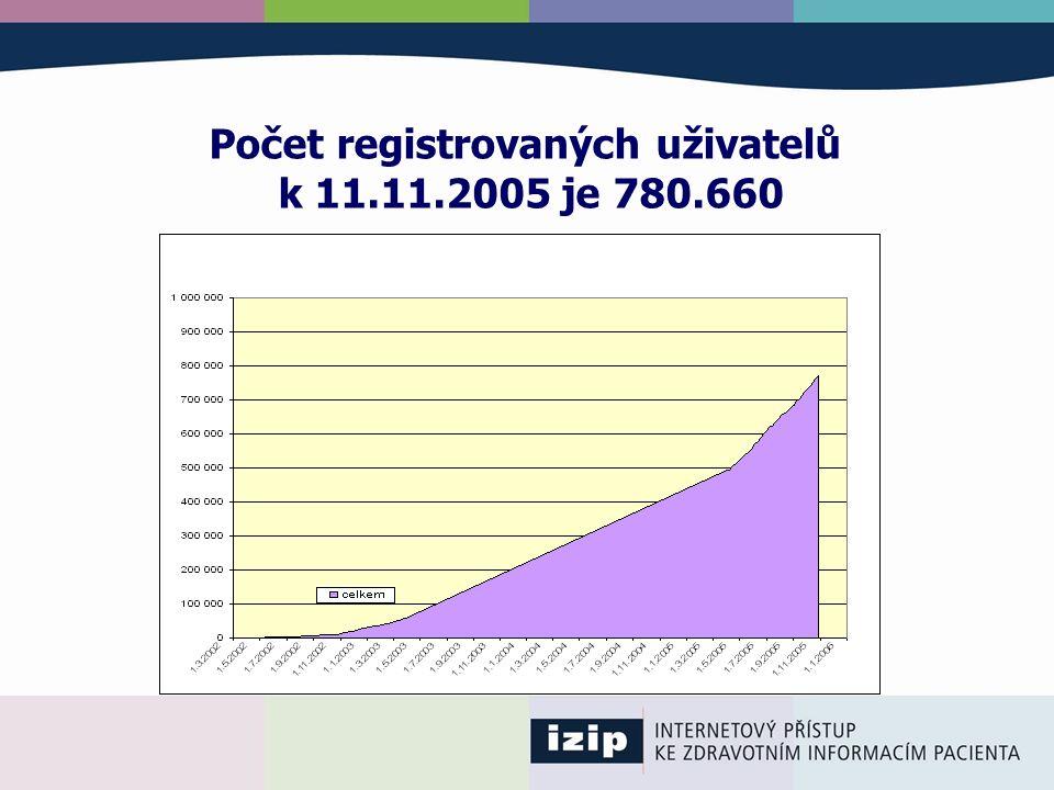 Počet registrovaných uživatelů k 11.11.2005 je 780.660