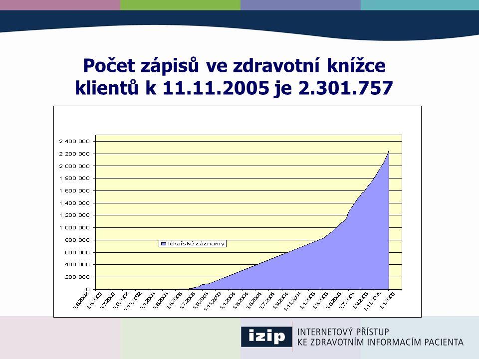 Počet zápisů ve zdravotní knížce klientů k 11.11.2005 je 2.301.757