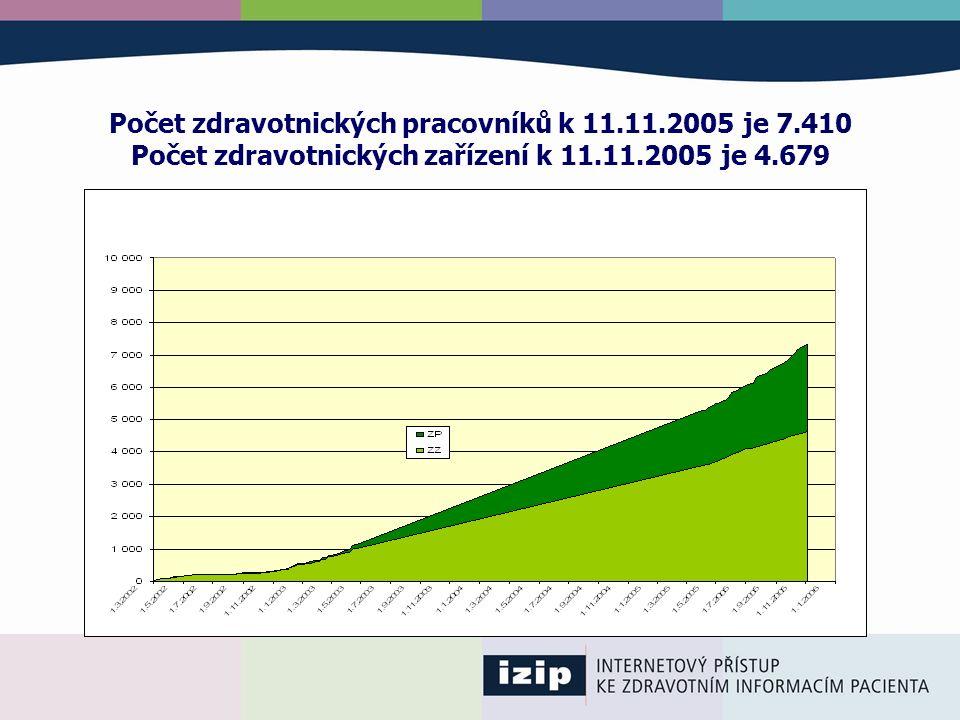Počet zdravotnických pracovníků k 11.11.2005 je 7.410 Počet zdravotnických zařízení k 11.11.2005 je 4.679