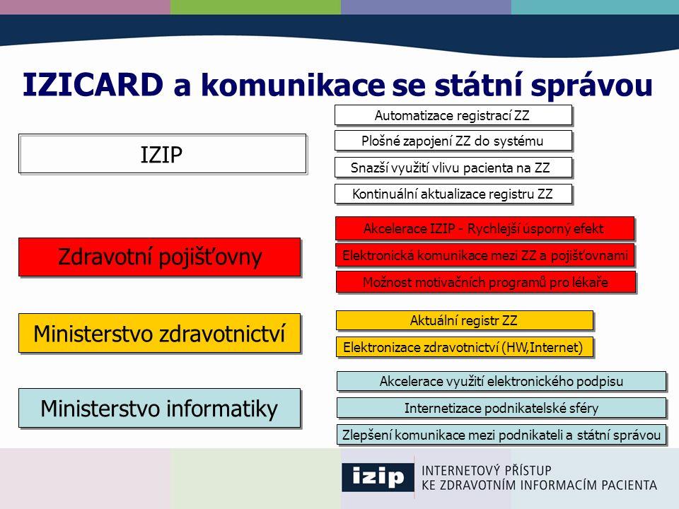 IZICARD a komunikace se státní správou Ministerstvo informatiky Akcelerace využití elektronického podpisu Ministerstvo zdravotnictví Aktuální registr