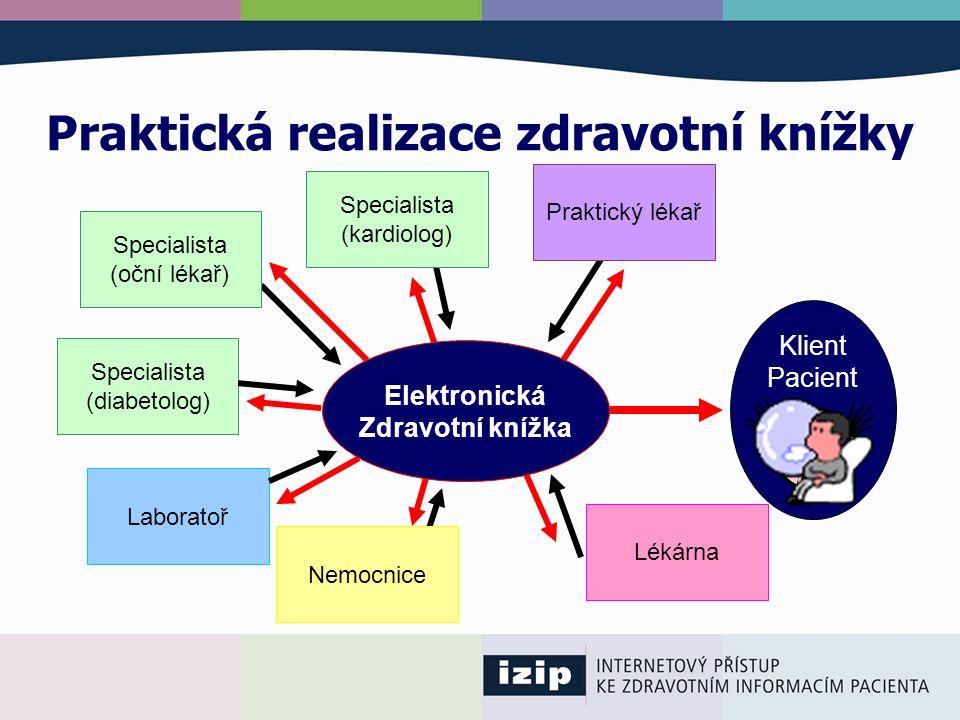 Praktická realizace zdravotní knížky Praktický lékař Klient Pacient Elektronická Zdravotní knížka Specialista (diabetolog) Specialista (oční lékař) Sp