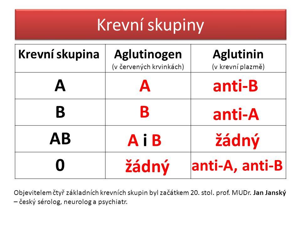 Krevní skupiny Krevní skupinaAglutinogen (v červených krvinkách) Aglutinin (v krevní plazmě) A B AB 0 Aanti-B B anti-A A i Bžádný anti-A, anti-B Objevitelem čtyř základních krevních skupin byl začátkem 20.