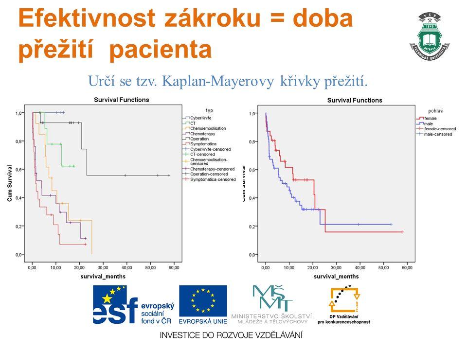 Efektivnost zákroku = doba přežití pacienta Určí se tzv. Kaplan-Mayerovy křivky přežití.