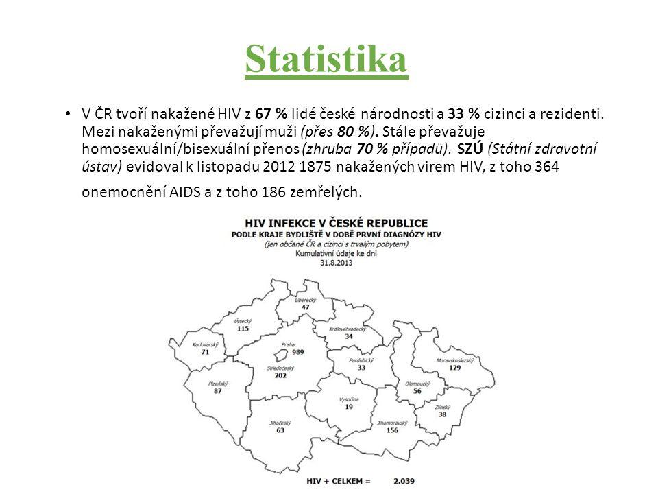 Statistika V ČR tvoří nakažené HIV z 67 % lidé české národnosti a 33 % cizinci a rezidenti.
