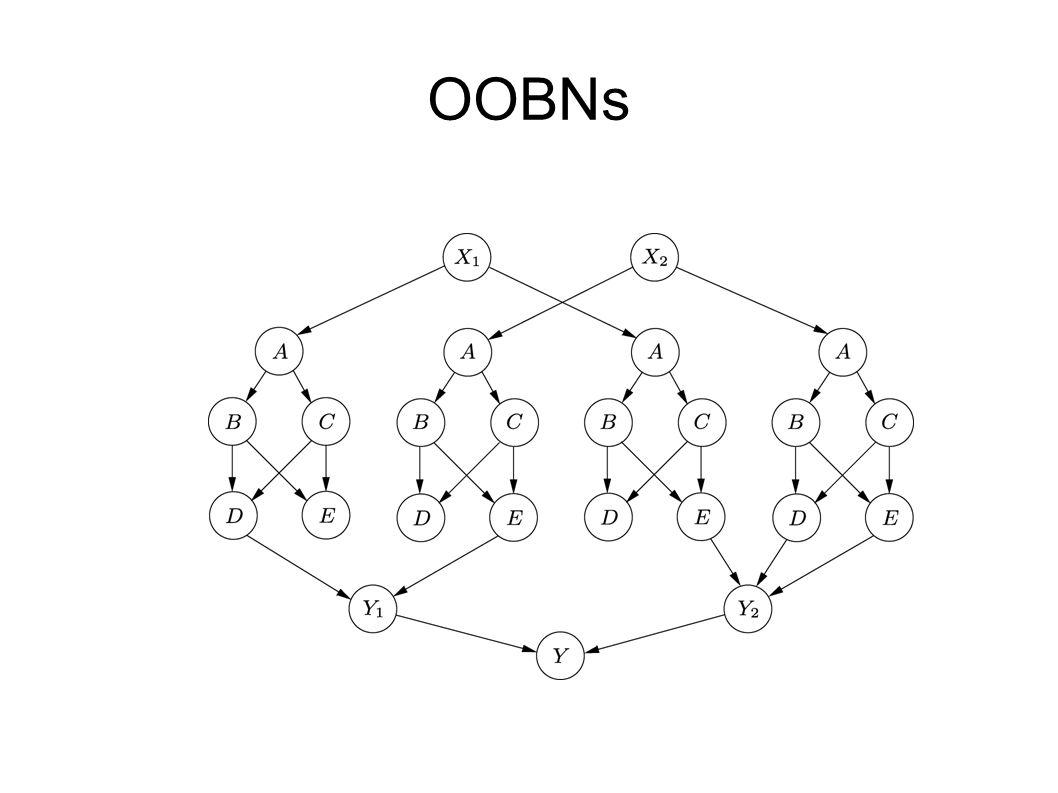 """OOBN ● vstupní (""""abstraktní !), výstupní, """"skryté uzly ● default potential pro vstupní uzly ● pro hierarchii tříd"""