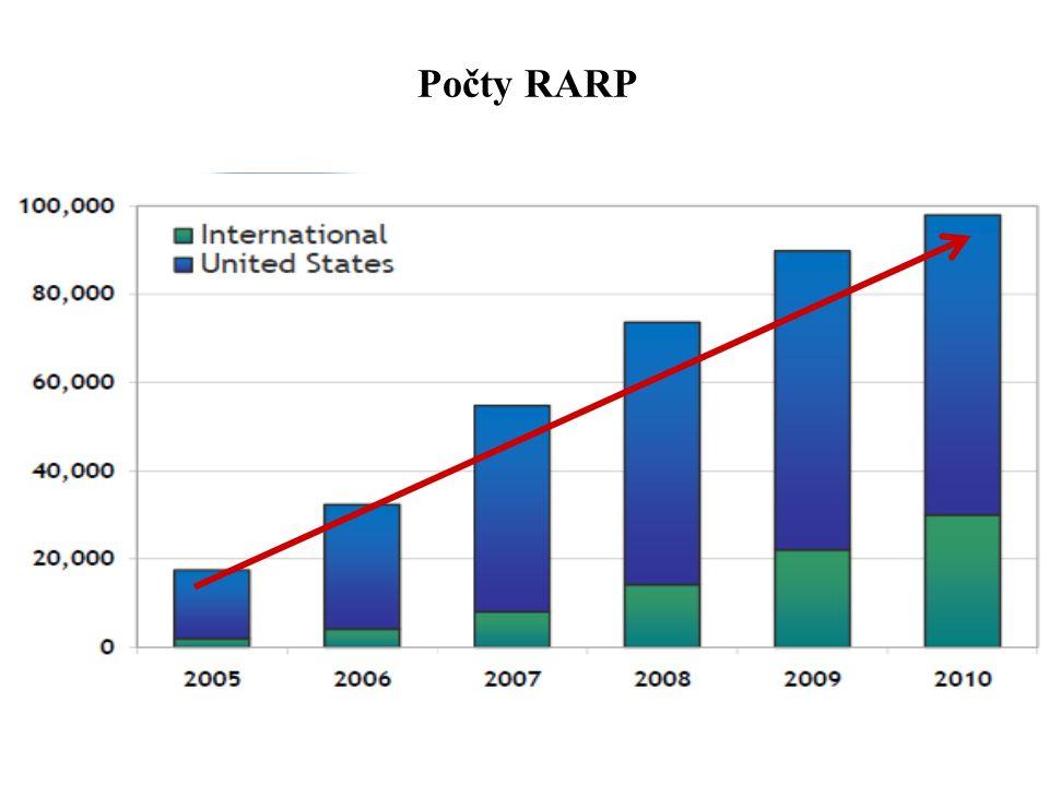 Počty RARP
