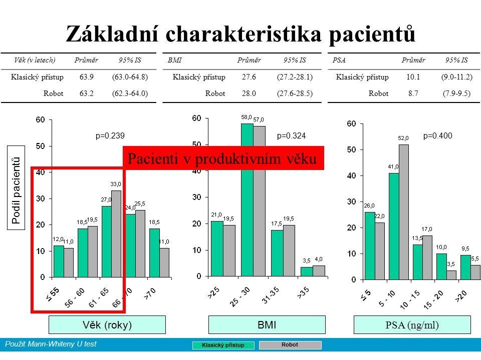 Základní charakteristika pacientů Věk (v letech)Průměr95% IS Klasický přístup63.9(63.0-64.8) Robot63.2(62.3-64.0) N=400 Podíl pacientů Věk (roky)BMI Průměr95% IS Klasický přístup27.6(27.2-28.1) Robot28.0(27.6-28.5) PSAPrůměr95% IS Klasický přístup10.1(9.0-11.2) Robot8.7(7.9-9.5) Klasický přístup Robot p=0.239p=0.324p=0.400 Použit Mann-Whiteny U test PSA (ng/ml) Pacienti v produktivním věku