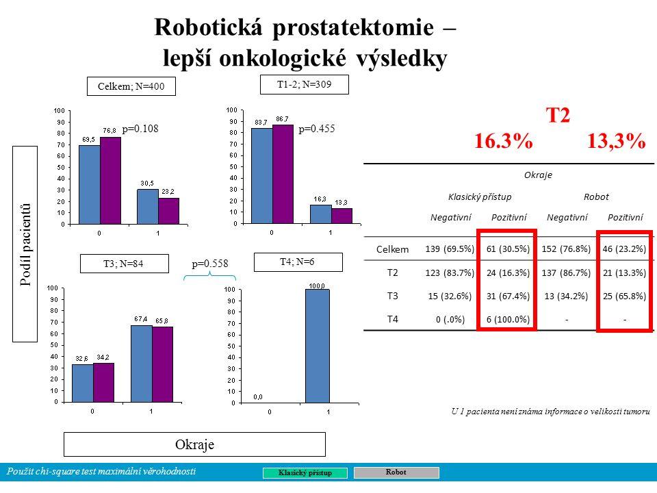 Robotická prostatektomie – lepší onkologické výsledky Podíl pacientů Okraje Klasický přístupRobot NegativníPozitivníNegativníPozitivní Celkem 139 (69.5%)61 (30.5%)152 (76.8%)46 (23.2%) T2 123 (83.7%)24 (16.3%)137 (86.7%)21 (13.3%) T3 15 (32.6%)31 (67.4%)13 (34.2%)25 (65.8%) T4 0 (.0%)6 (100.0%)-- U 1 pacienta není známa informace o velikosti tumoru Klasický přístup Robot Celkem; N=400 T3; N=84 T4; N=6 T1-2; N=309 p=0.108 p=0.455 p=0.558 Použit chi-square test maximální věrohodnosti 16.3%13,3% T2