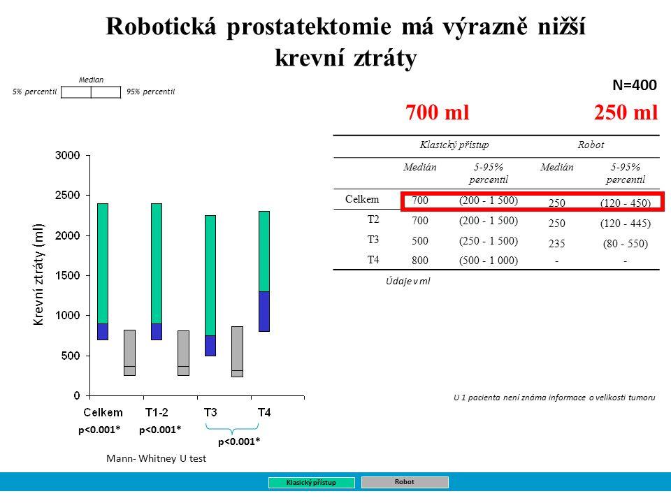 Robotická prostatektomie má výrazně nižší krevní ztráty Krevní ztráty (ml) 95% percentil Median Klasický přístupRobot Medián5-95% percentil Medián5-95% percentil Celkem 700(200 - 1 500) 250(120 - 450) T2 700(200 - 1 500) 250(120 - 445) T3 500(250 - 1 500) 235(80 - 550) T4 800(500 - 1 000)-- 5% percentil Údaje v ml N=400 Klasický přístup Robot U 1 pacienta není známa informace o velikosti tumoru p<0.001* Mann- Whitney U test 250 ml700 ml