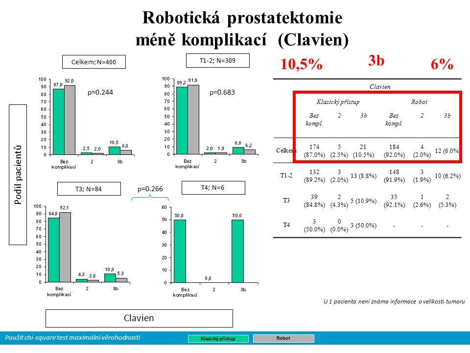Robotická prostatektomie méně komplikací (Clavien) Podíl pacientů Clavien Klasický přístupRobot Bez kompl.