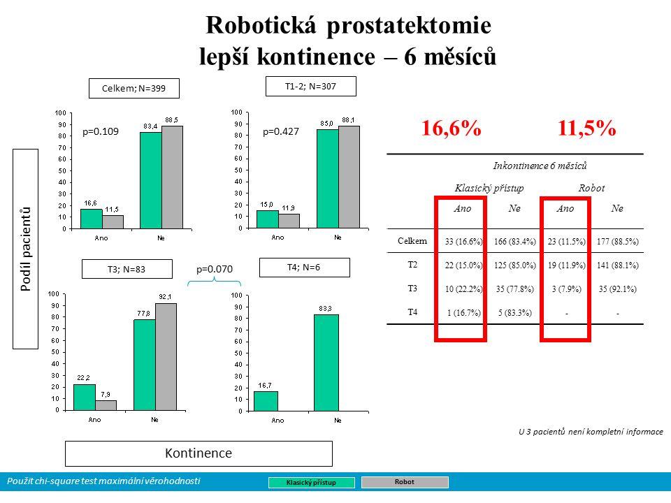 Robotická prostatektomie lepší kontinence – 6 měsíců Podíl pacientů Kontinence Inkontinence 6 měsíců Klasický přístupRobot AnoNeAnoNe Celkem 33 (16.6%)166 (83.4%)23 (11.5%)177 (88.5%) T2 22 (15.0%)125 (85.0%)19 (11.9%)141 (88.1%) T3 10 (22.2%)35 (77.8%)3 (7.9%)35 (92.1%) T4 1 (16.7%)5 (83.3%)-- Celkem; N=399 T3; N=83 T4; N=6 T1-2; N=307 Klasický přístup Robot U 3 pacientů není kompletní informace p=0.109 p=0.427 p=0.070 Použit chi-square test maximální věrohodnosti 16,6%11,5%