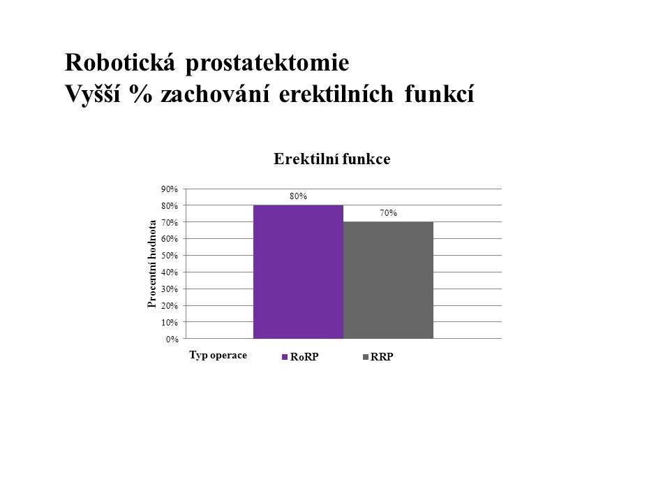 Robotická prostatektomie Vyšší % zachování erektilních funkcí