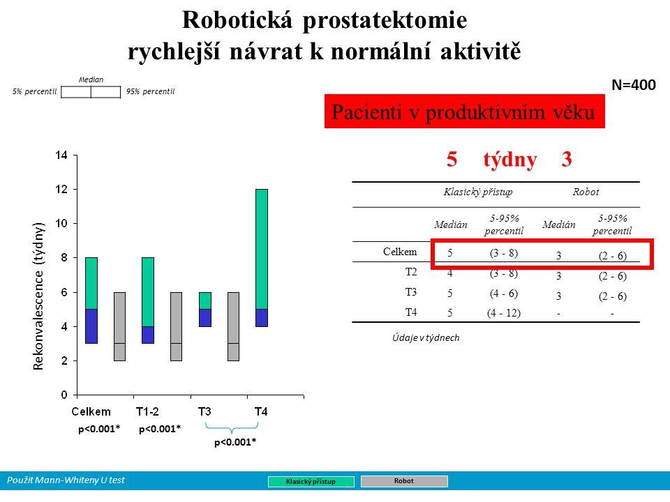 Robotická prostatektomie rychlejší návrat k normální aktivitě Rekonvalescence (týdny) 95% percentil Median 5% percentil Údaje v týdnech N=400 Klasický přístup Robot Klasický přístupRobot Medián 5-95% percentil Medián 5-95% percentil Celkem 5(3 - 8) 3(2 - 6) T2 4(3 - 8) 3(2 - 6) T3 5(4 - 6) 3(2 - 6) T4 5(4 - 12) -- p<0.001* Použit Mann-Whiteny U test Pacienti v produktivním věku 53týdny