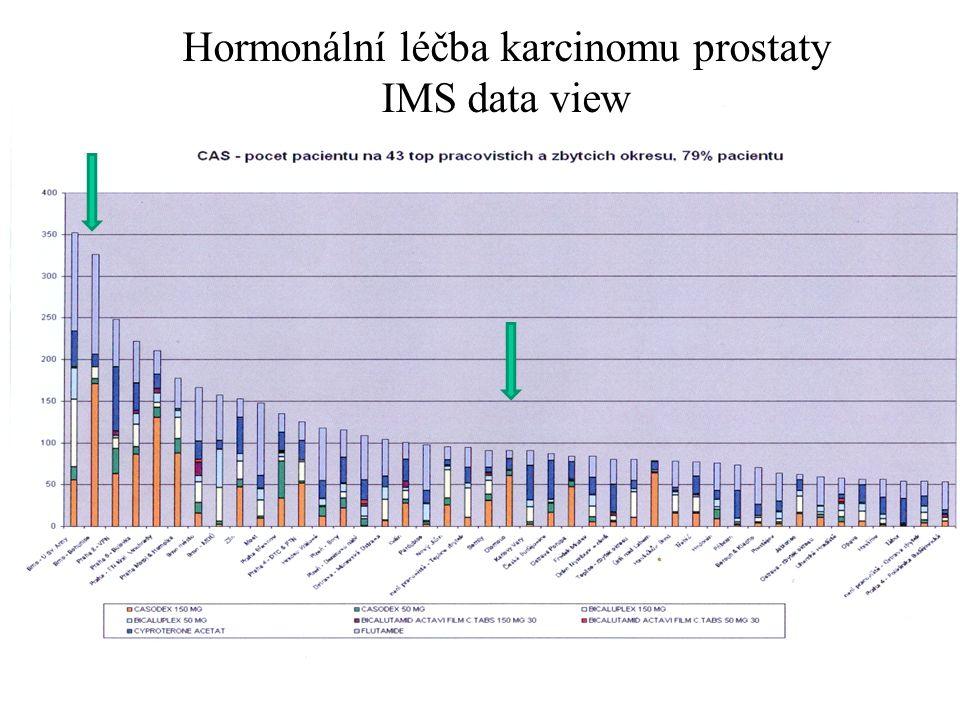 Hormonální léčba karcinomu prostaty IMS data view