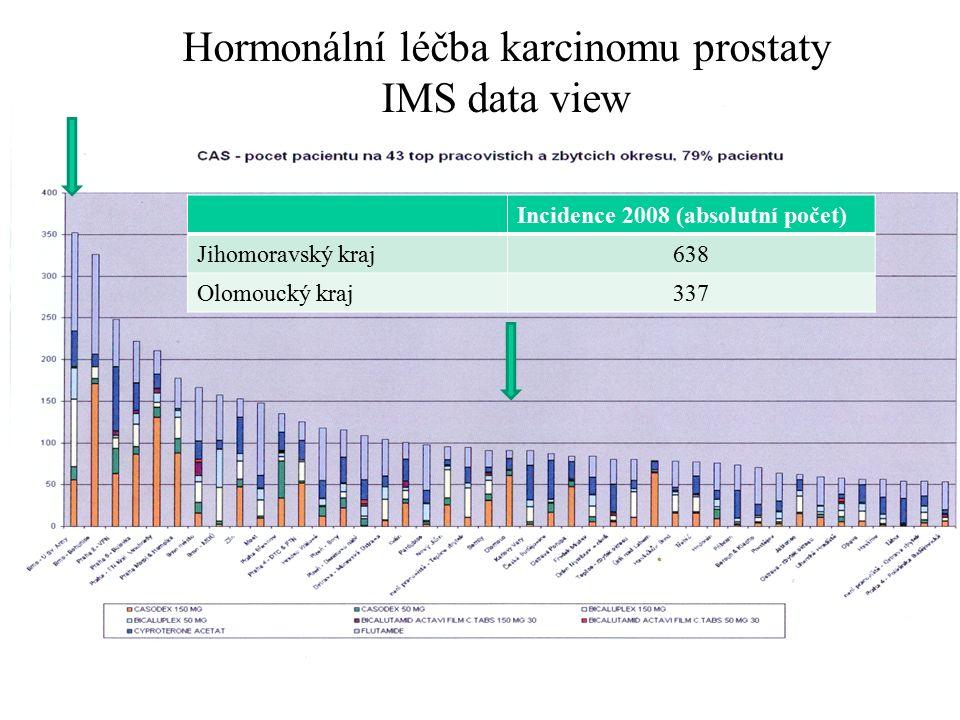 Hormonální léčba karcinomu prostaty IMS data view Incidence 2008 (absolutní počet) Jihomoravský kraj638 Olomoucký kraj337
