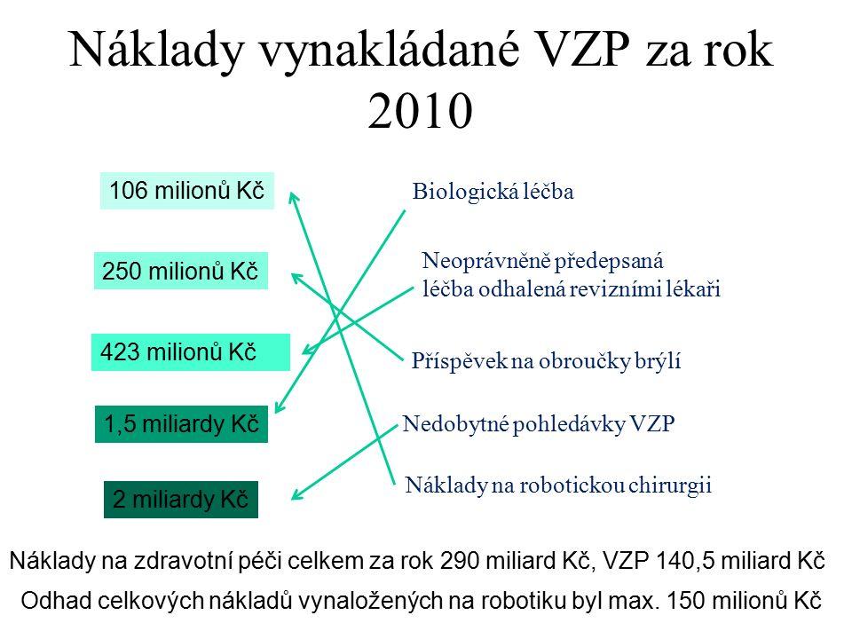 Náklady vynakládané VZP za rok 2010 106 milionů Kč 250 milionů Kč 423 milionů Kč 1,5 miliardy Kč 2 miliardy Kč Náklady na robotickou chirurgii Příspěvek na obroučky brýlí Neoprávněně předepsaná léčba odhalená revizními lékaři Biologická léčba Nedobytné pohledávky VZP Náklady na zdravotní péči celkem za rok 290 miliard Kč, VZP 140,5 miliard Kč Odhad celkových nákladů vynaložených na robotiku byl max.