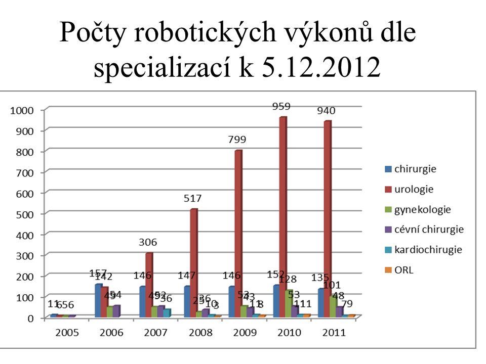 Počty robotických výkonů dle specializací k 5.12.2012