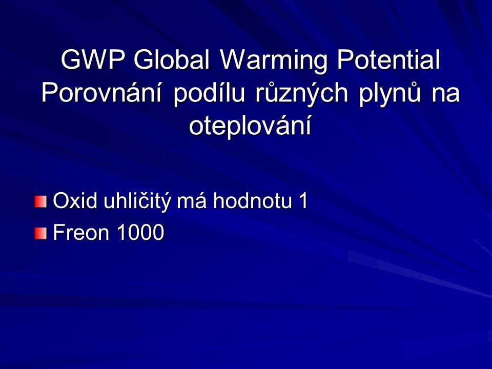 GWP Global Warming Potential Porovnání podílu různých plynů na oteplování Oxid uhličitý má hodnotu 1 Freon 1000