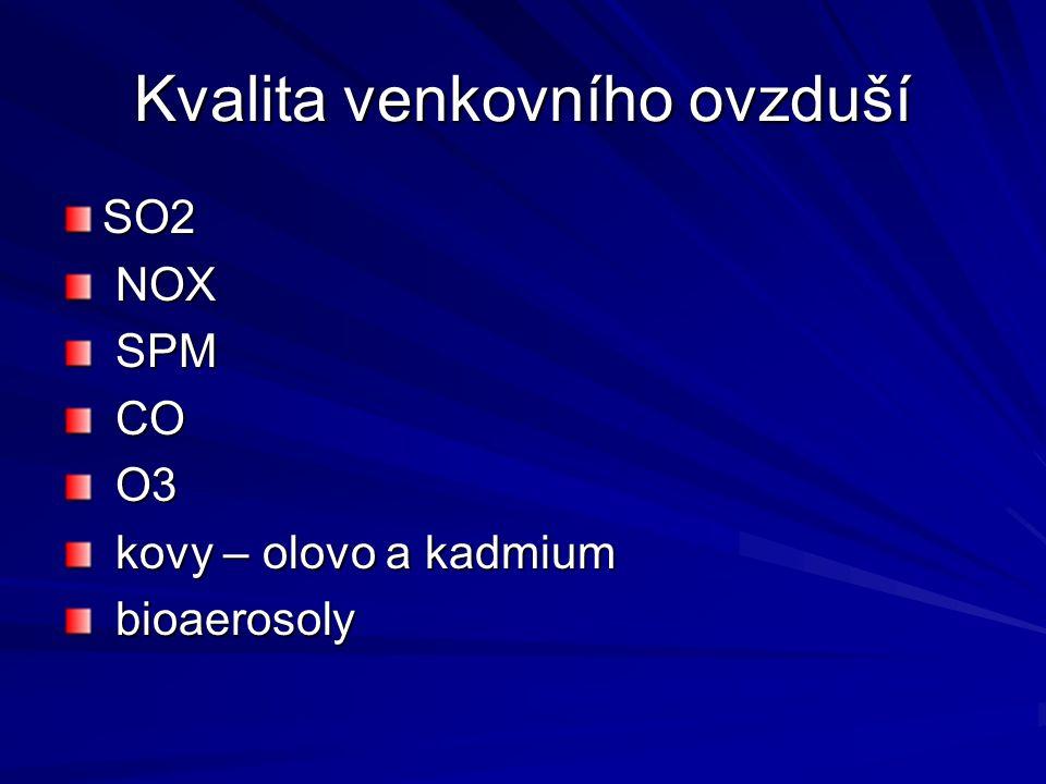 Kvalita venkovního ovzduší SO2 NOX NOX SPM SPM CO CO O3 O3 kovy – olovo a kadmium kovy – olovo a kadmium bioaerosoly bioaerosoly