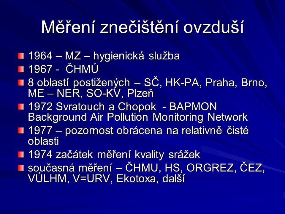 Měření znečištění ovzduší 1964 – MZ – hygienická služba 1967 - ČHMÚ 8 oblastí postižených – SČ, HK-PA, Praha, Brno, ME – NER, SO-KV, Plzeň 1972 Svratouch a Chopok - BAPMON Background Air Pollution Monitoring Network 1977 – pozornost obrácena na relativně čisté oblasti 1974 začátek měření kvality srážek současná měření – ČHMU, HS, ORGREZ, ČEZ, VÚLHM, V=URV, Ekotoxa, další