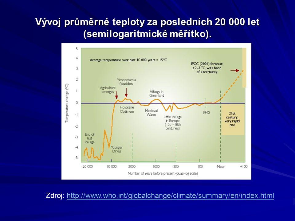 Vývoj průměrné teploty za posledních 20 000 let (semilogaritmické měřítko).