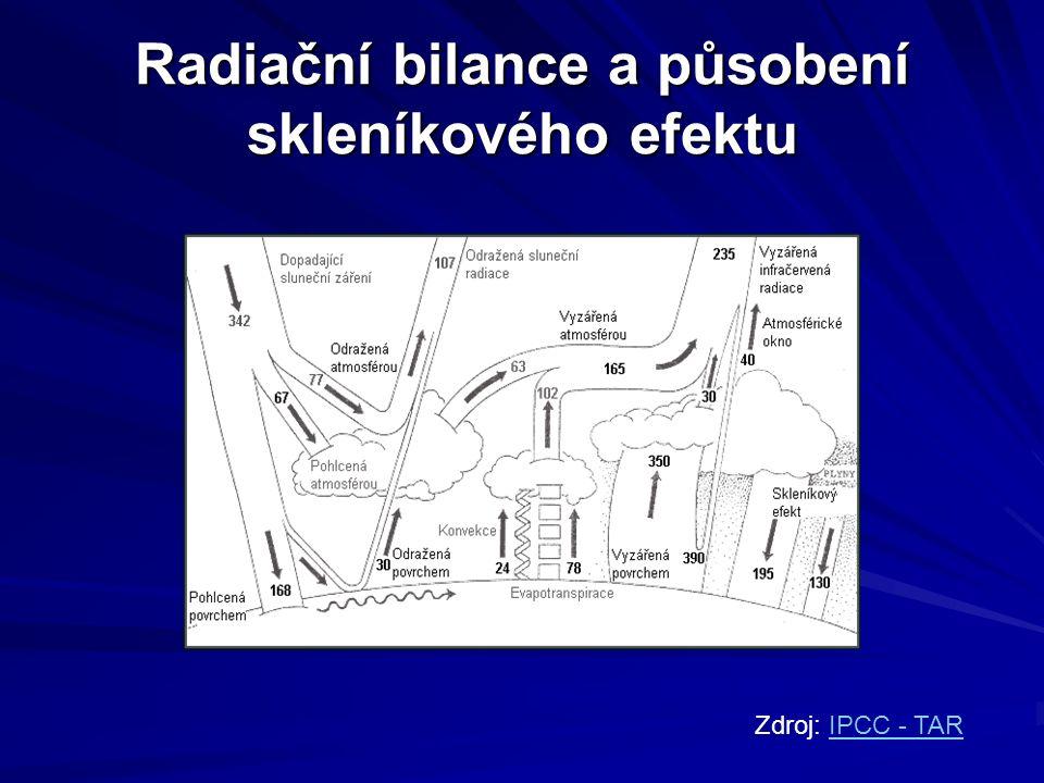 Radiační bilance a působení skleníkového efektu Zdroj: IPCC - TARIPCC - TAR