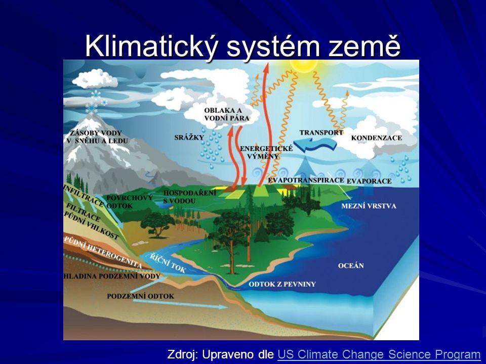 Zdroj: Upraveno dle US Climate Change Science ProgramUS Climate Change Science Program Klimatický systém země