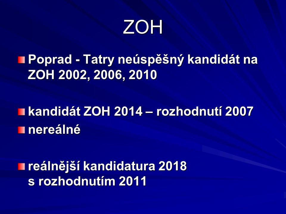 ZOH Poprad - Tatry neúspěšný kandidát na ZOH 2002, 2006, 2010 kandidát ZOH 2014 – rozhodnutí 2007 nereálné reálnější kandidatura 2018 s rozhodnutím 2011