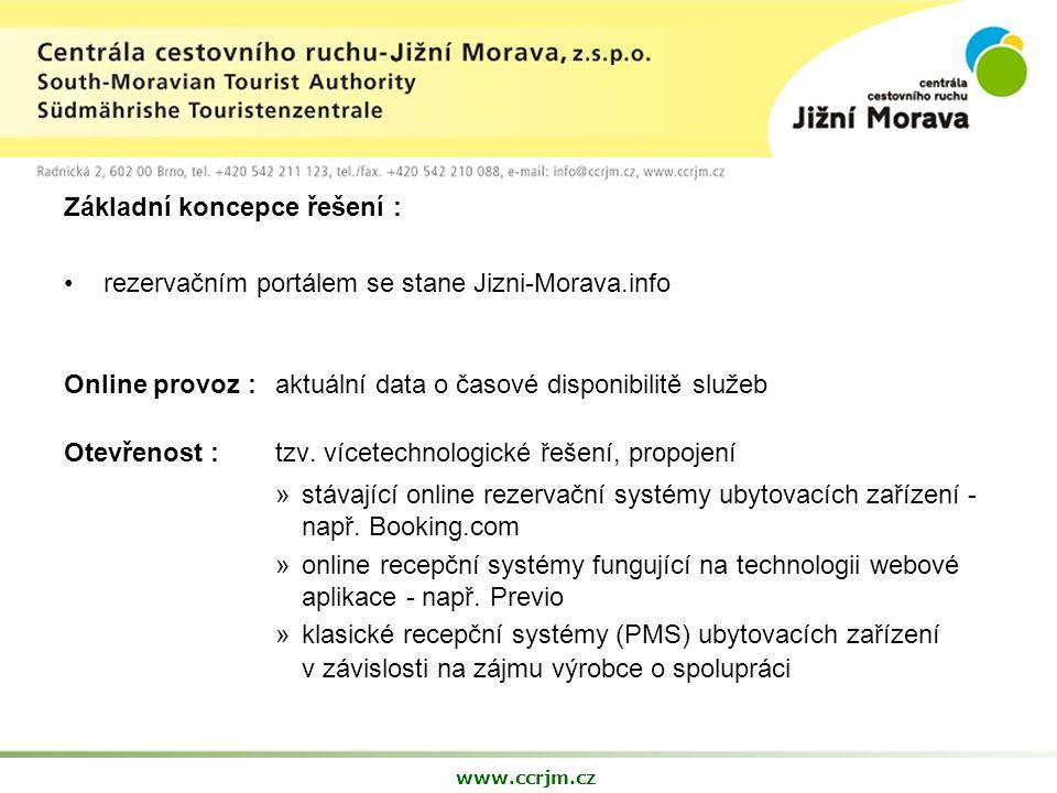 Základní koncepce řešení : rezervačním portálem se stane Jizni-Morava.info Online provoz : aktuální data o časové disponibilitě služeb Otevřenost : tzv.