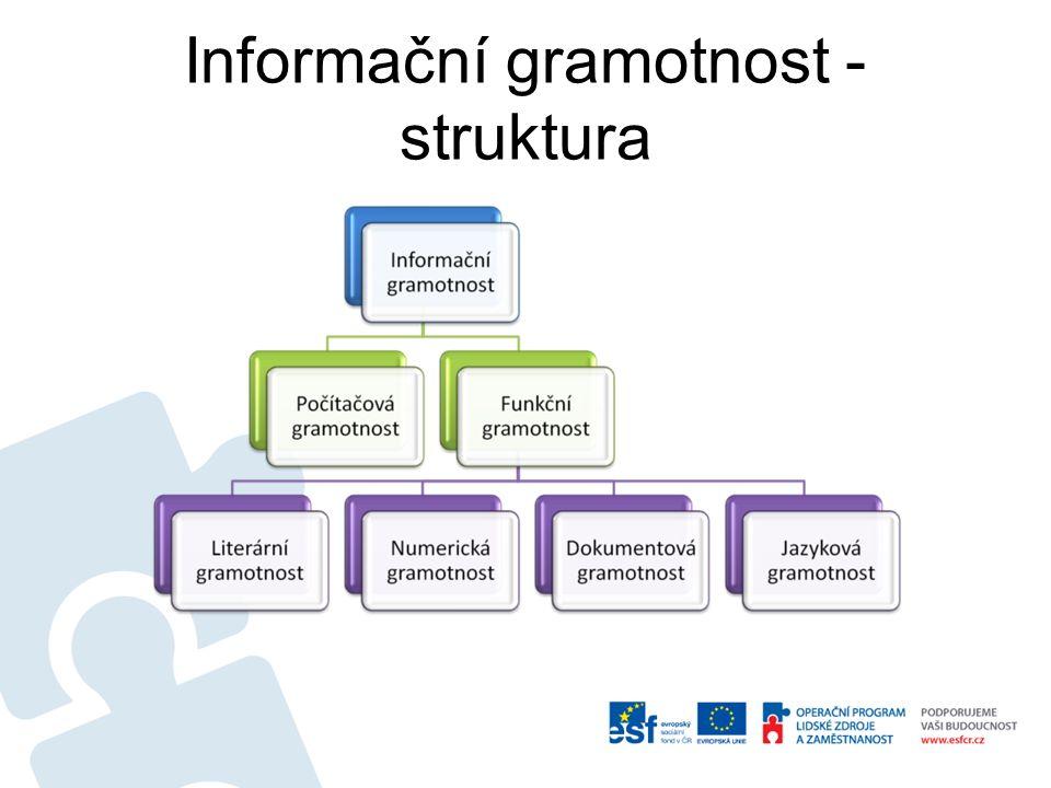 Počítačová gramotnost Označuje soubor znalostí,schopností a dovedností, které jsou zaměřeny na využívání výpočetní techniky v běžném životě.