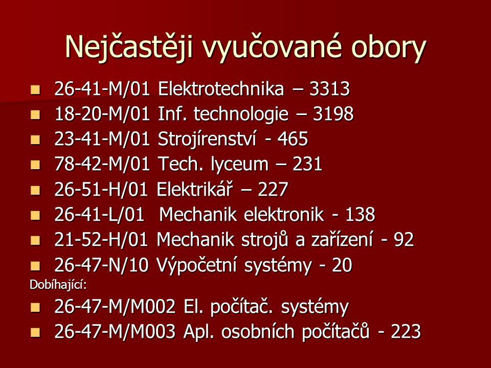 Nejčastěji vyučované obory 26-41-M/01 Elektrotechnika – 3313 26-41-M/01 Elektrotechnika – 3313 18-20-M/01 Inf.
