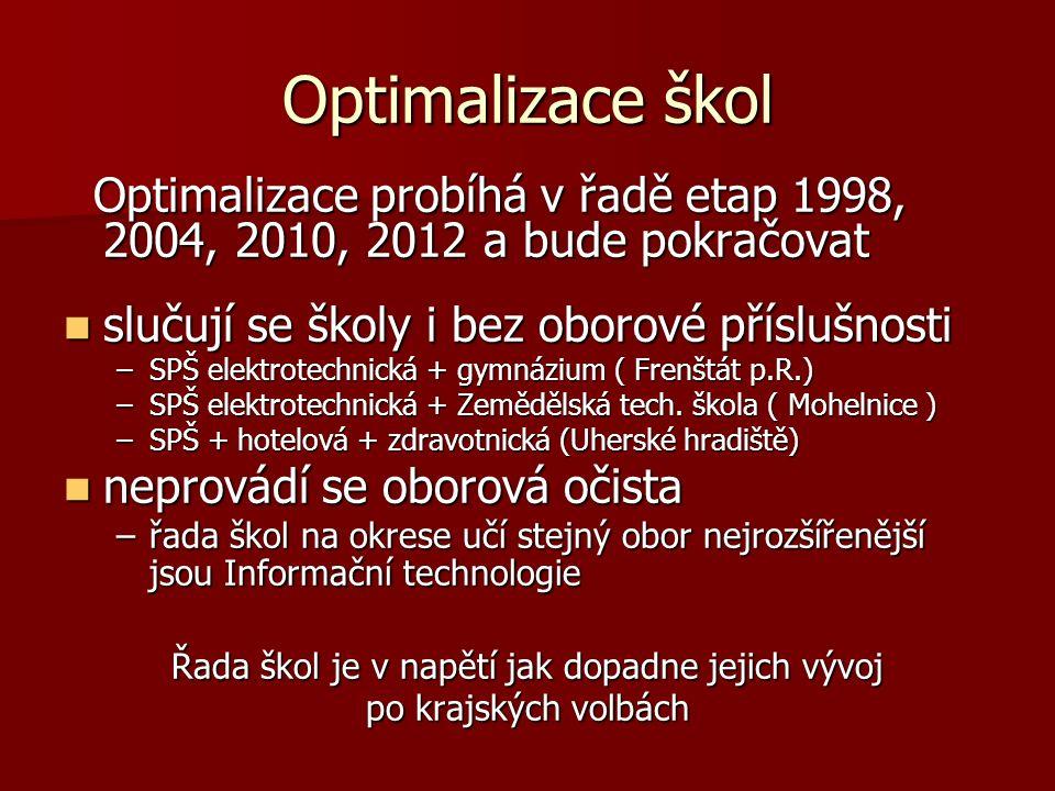 Optimalizace škol Optimalizace probíhá v řadě etap 1998, 2004, 2010, 2012 a bude pokračovat Optimalizace probíhá v řadě etap 1998, 2004, 2010, 2012 a bude pokračovat slučují se školy i bez oborové příslušnosti slučují se školy i bez oborové příslušnosti –SPŠ elektrotechnická + gymnázium ( Frenštát p.R.) –SPŠ elektrotechnická + Zemědělská tech.